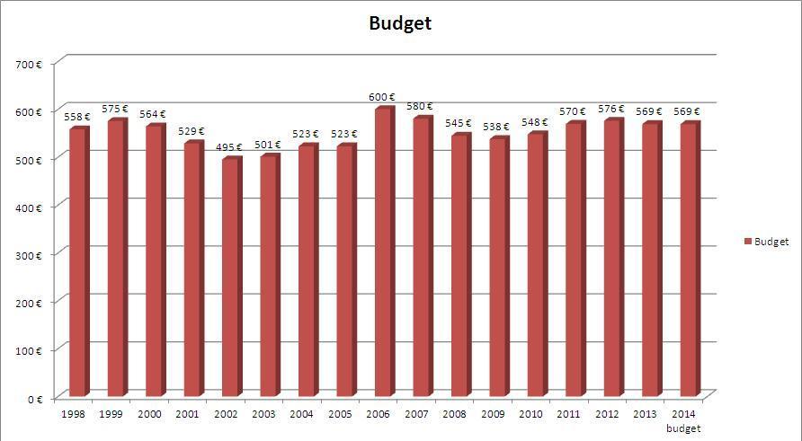 Budget 2014 par maison